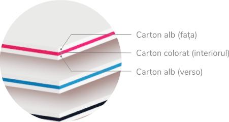 straturi carti vizita multistrat